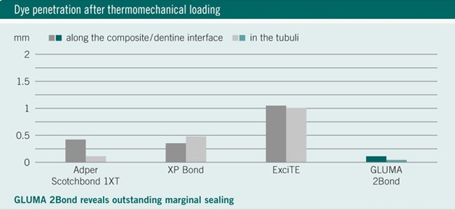 Dye penetration after thermomechanical loading